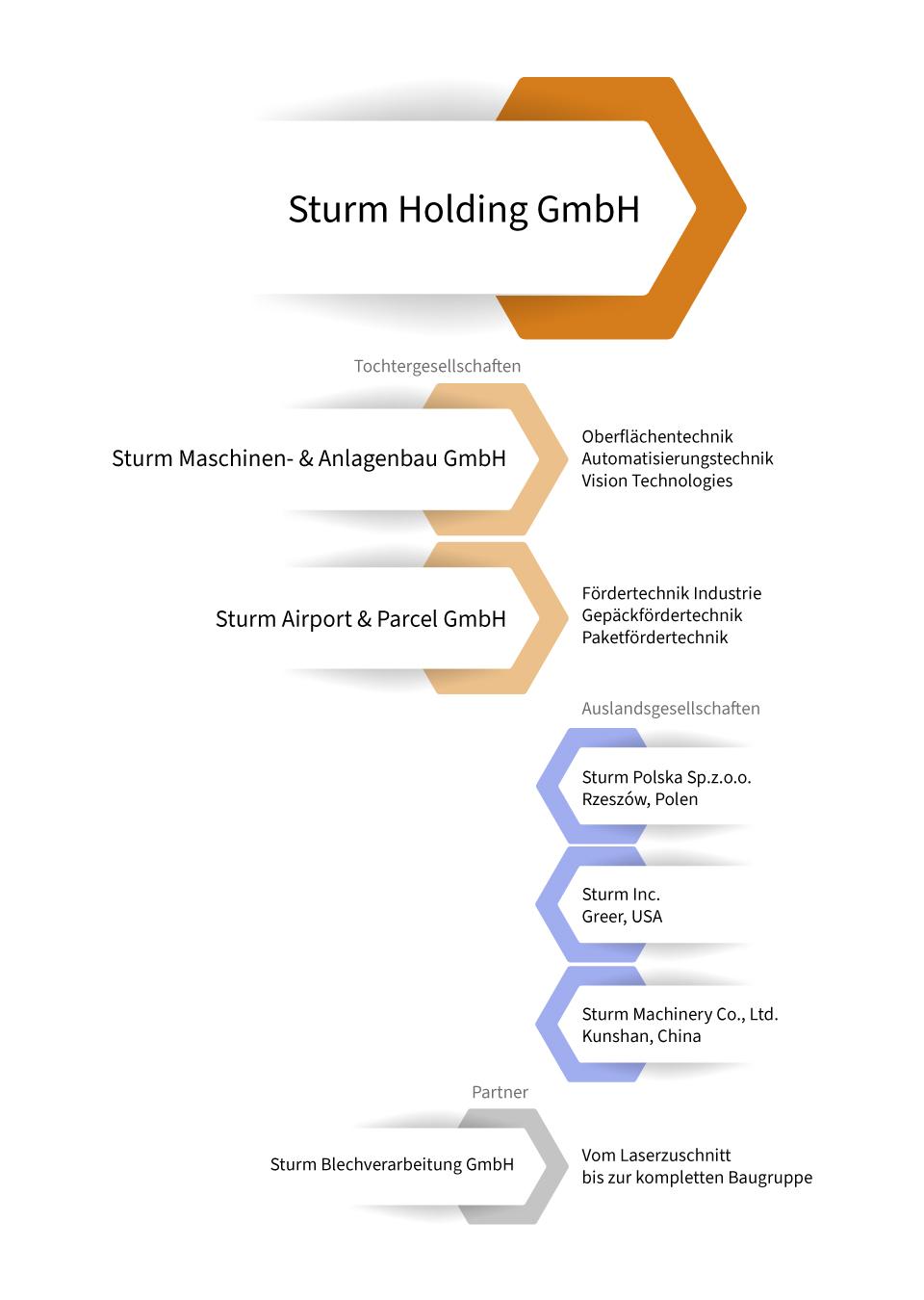 Infogramm_Struktur-deutsch-2021_02_25