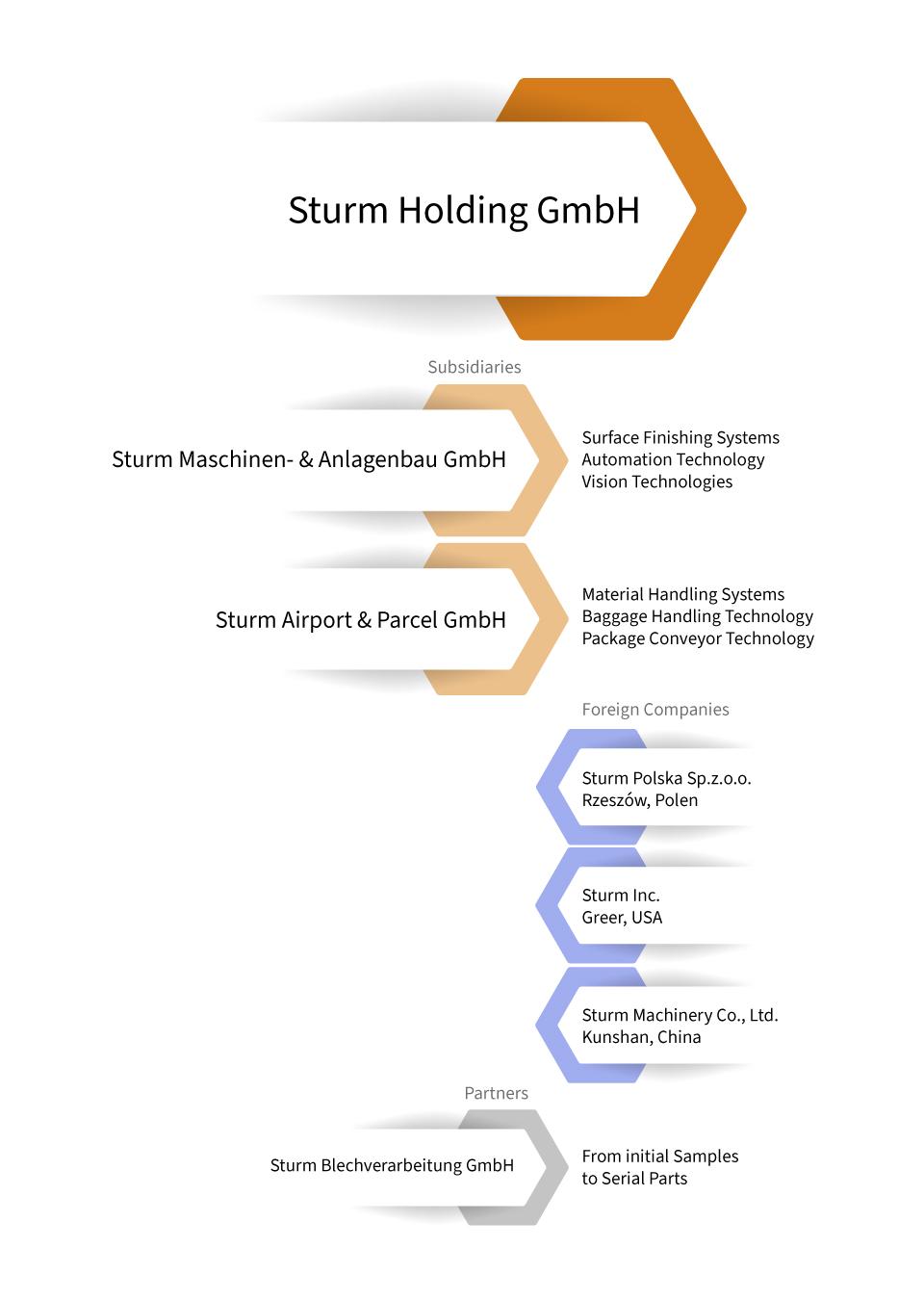 Infogramm_Struktur-englisch-2021_02_25