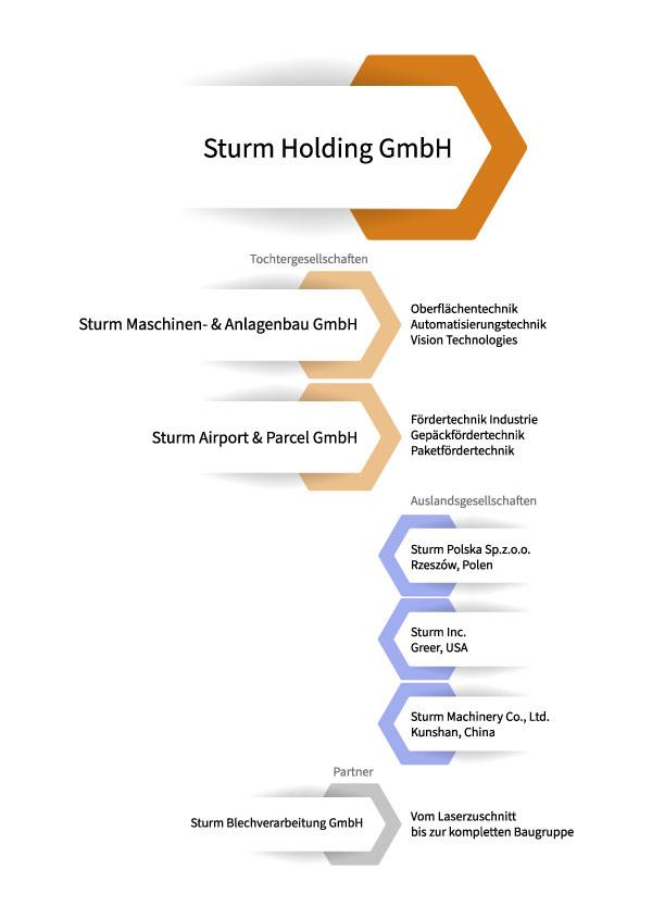 Sturm-Gruppe Struktur